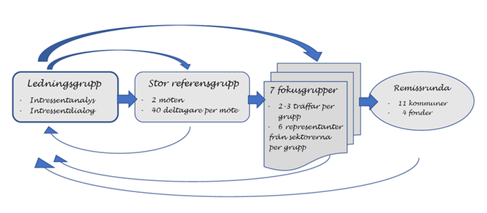 Modell över Sydostleaders strategiprocess.